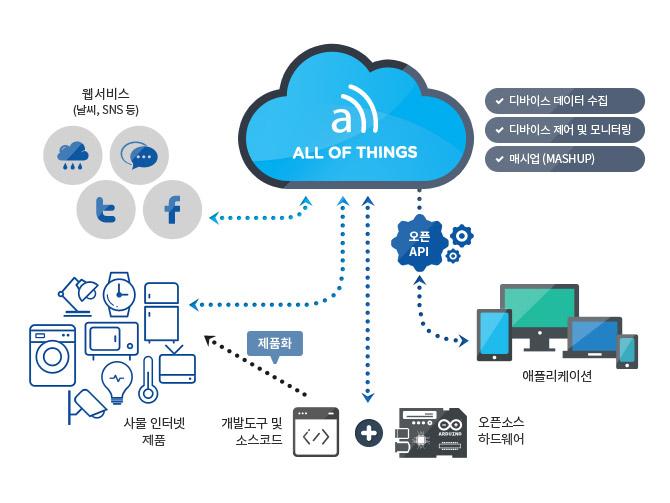 엔텔스, IoT 제품아이디어 실현을 위한 클라우드 서비스
