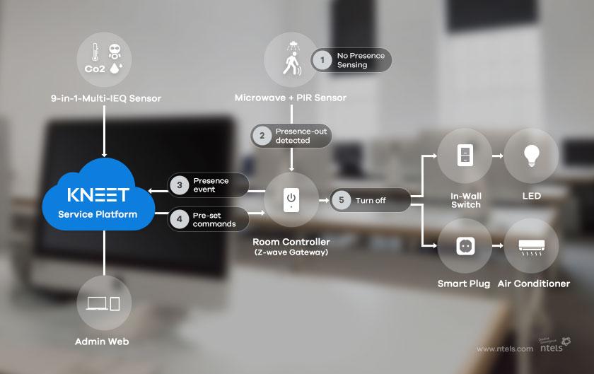 IoT 강의실 환경 구성